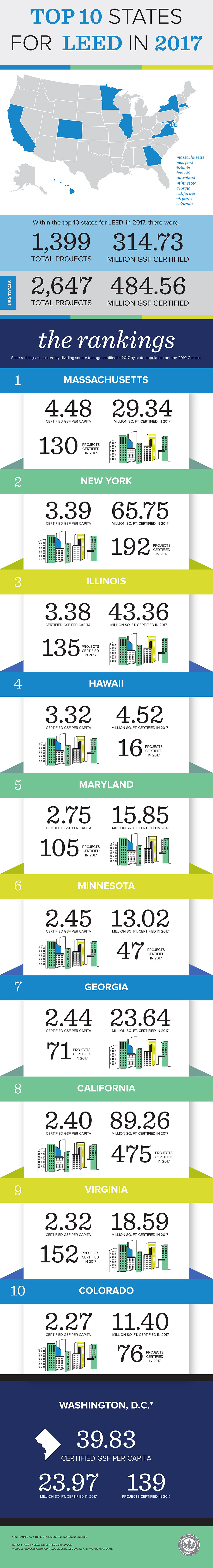 Top 10 States for LEED infographic